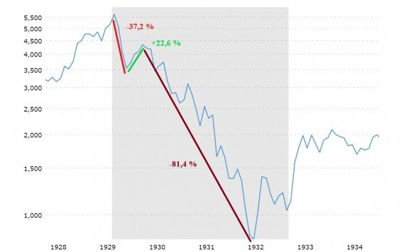 Dow medvedi trh 1929-1932