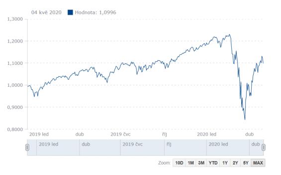 Fio globální akciový fond