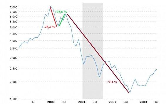 NASDAQ medvedi trh 2000-2002