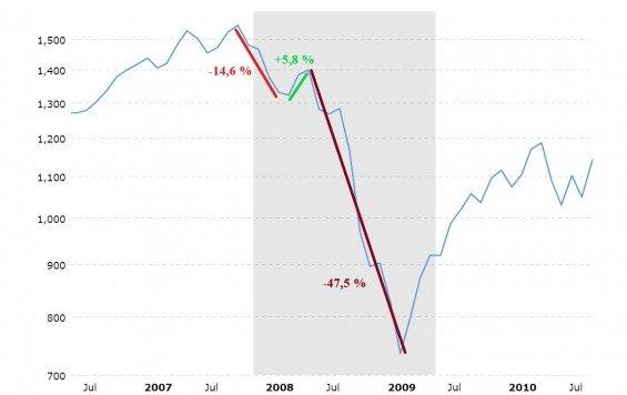 SP 500 medvedi trh 2007-2009