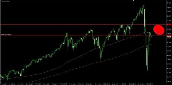 SP 500 na tydennim grafu 4. 5. 2020