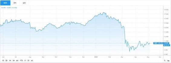 Sberbank graf