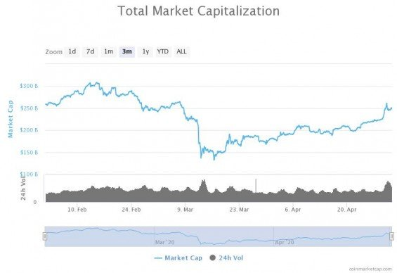 Propd tržní kapitalizace kryptotrhu v únoru a březnu 2020.