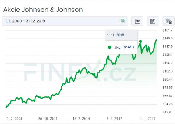 Vývoj ceny akcií Johnson &Johnson v letech 2009 – 2019