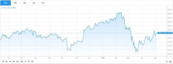 graf Yandex