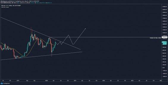 Býčí scénář Bitcoinu