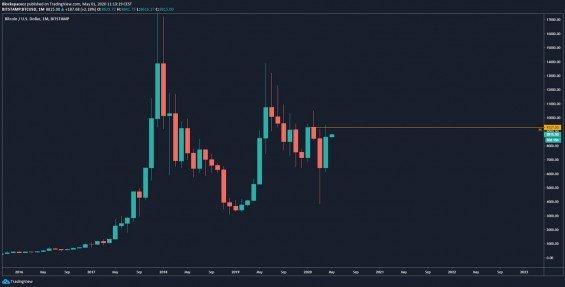Měsíční graf BTC/USD