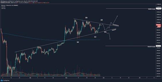 Analýza bitcoinu: možné scénáře
