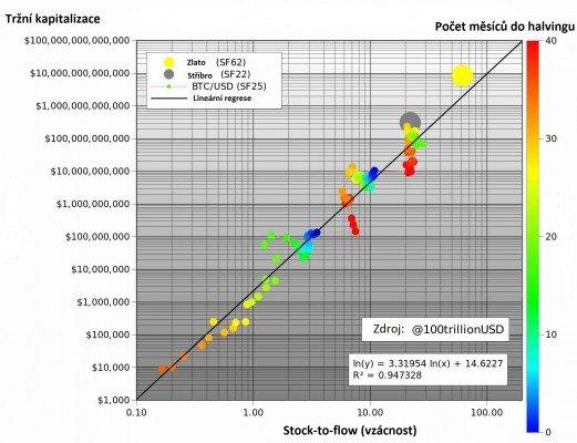 Model stock-to-flow vyjadřující tržní kapitalizaci aktiv.