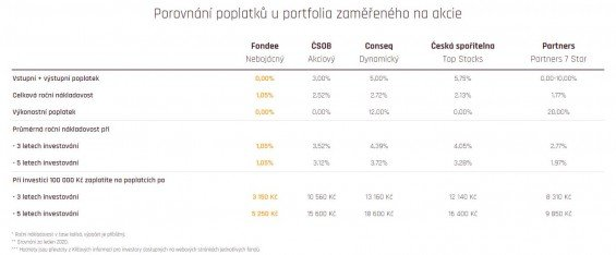 fondee poplatky