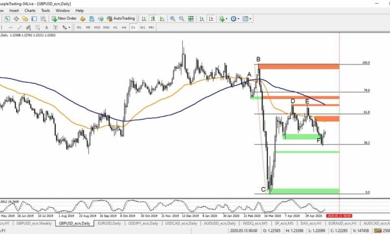 [GBP/USD] Britská libra je nadále pod tlakem - Nová obchodní příležitost?