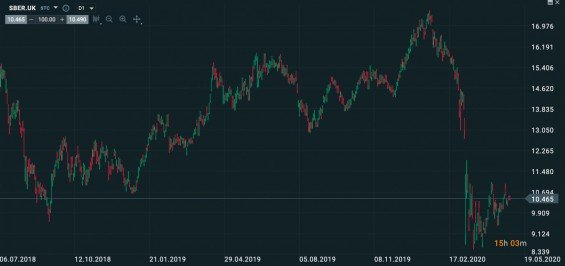Graf akcií Sberbank u brokera XTB