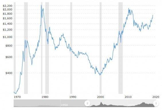 graf zlato