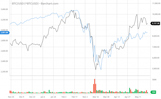 Korelace ceny akciového indexu S&P 500 a bitcoinu.