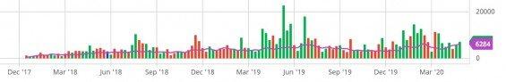 Vývoj objemu bitcoinových futures obchodovaných na burze CME.