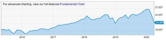 Vývoj tržní kapitalizace akciového indexu SP500.