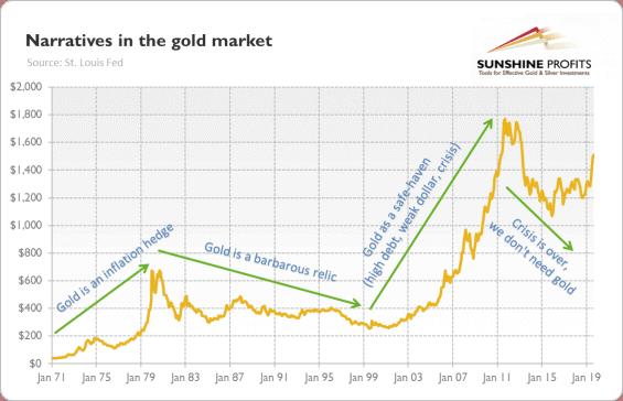 Pohled na zlato v průběhu času.