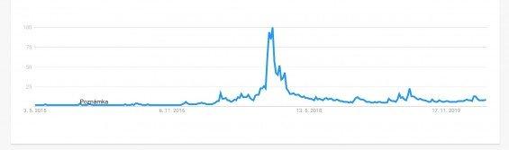 """Zájem o slovo """"bitcoin"""" ve vyhledávači Google."""