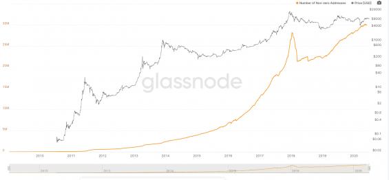 Počet adres s více než 0 bitcoiny a cena BTC