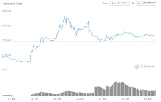 Vývoj ceny kryptoměny $COMP