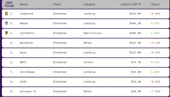 Velikost jednotlivých DeFi projektů dle zamčených USD
