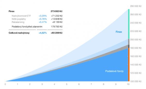Srovnání-výkonnosti-podílových-fondů-a-Finaxu