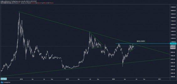 Bitcoin analýza - kedy začne bull run?