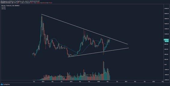 Dlouhodobý trojúhelník BTC/USD