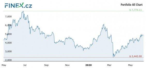 Vývoj celkové hodnoty naší investice do kryptoměn po 1 roce – 110 700 Kč