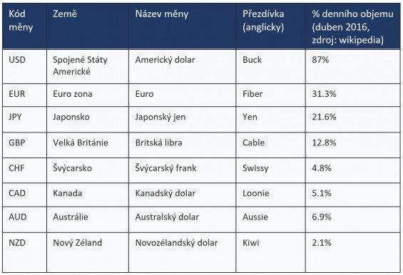 forex nejvyznamnejsi meny