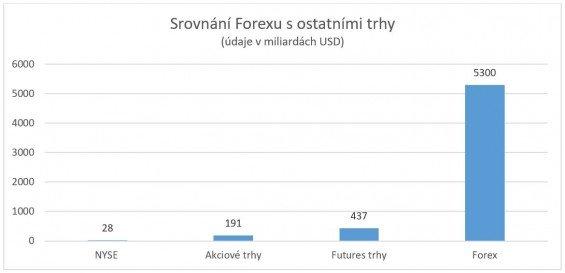 forex vs ostatni trhy
