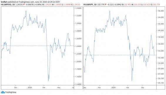 Korelace na páru GBP/USD a GBP/JPY