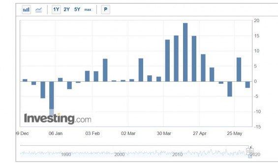Vývoj týdenních zásob americké lehké ropy WTI.