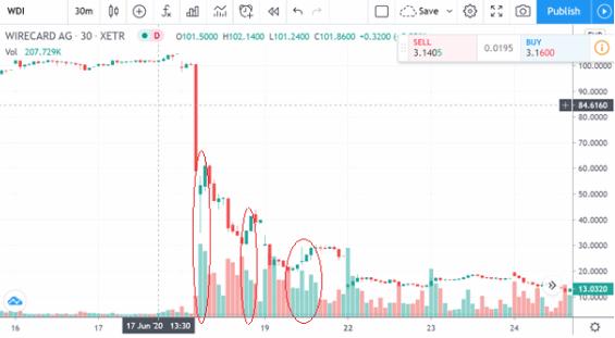 Detail propadu ceny akcií Wirecard na 30 minutovém svíčkovém grafu – nebyl zcela přímočarý
