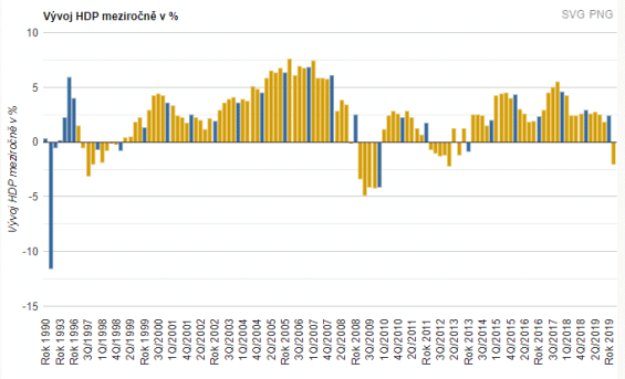 Graf HDP ČR za posledních 20 let