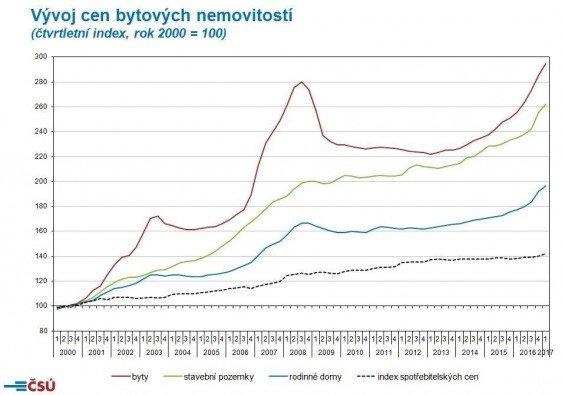 Graf s vývojem cen nemovitostí od roku 2016 do roku 2017
