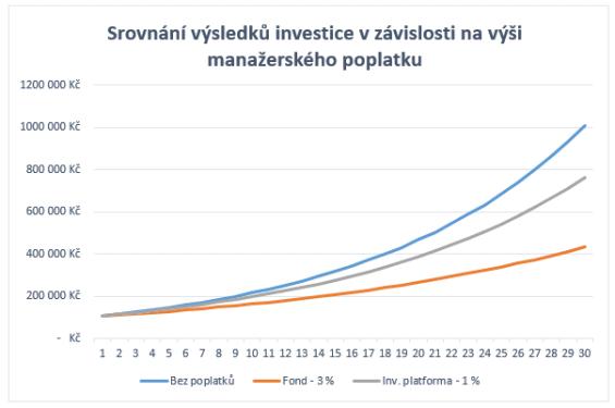 Graf srovnání výsledků při různé výší poplatků