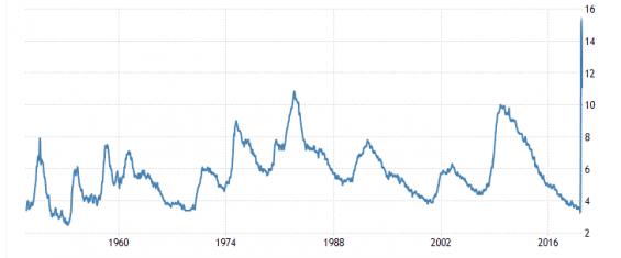 Graf vývoje nezaměstnanosti v USA
