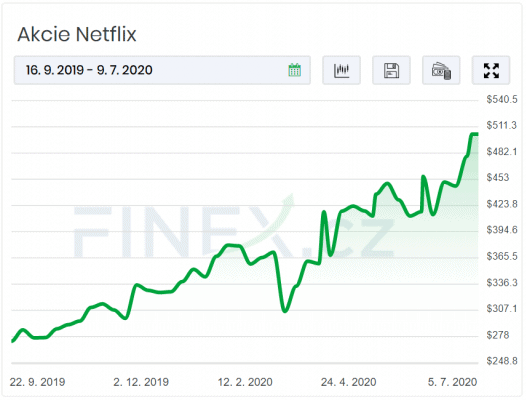 Graf zachycující růst ceny akcií Netflixu (NFLX) od září 2019