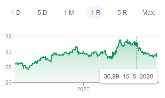 Kurz GBP (britské libry) vůči CZK a jeho pokles po 15. květnu