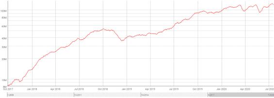 Vývoj výkonnosti sítě Bitcoinu