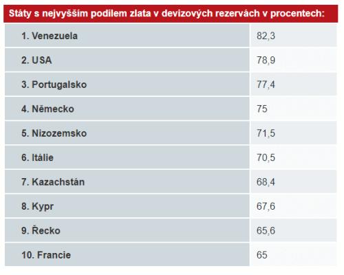 Státy světa dle nejvyššího podílu zlata na devizových rezervách