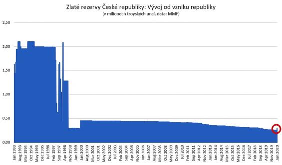 Zlaté rezervy české republiky v milionech trojských uncí