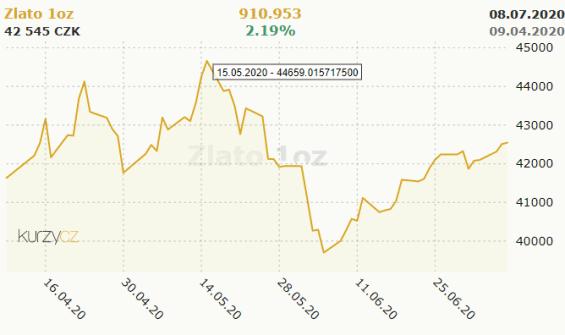 Zlato na svém historickém maximu v CZK z 15. května 2020