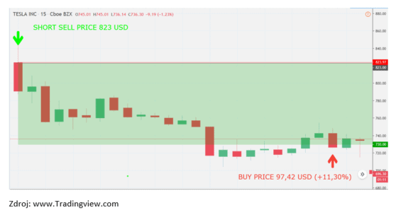 Graf 2. Vývoj cen akcií společnosti Tesla 5. 2. 2020