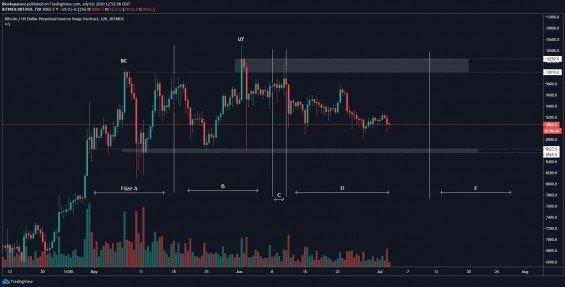 Distribuční schéma aplikované na cenový graf Bitcoinu