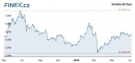 Vývoj celkové hodnoty naší investice do kryptoměn po 13 měsících – 114 700 Kč