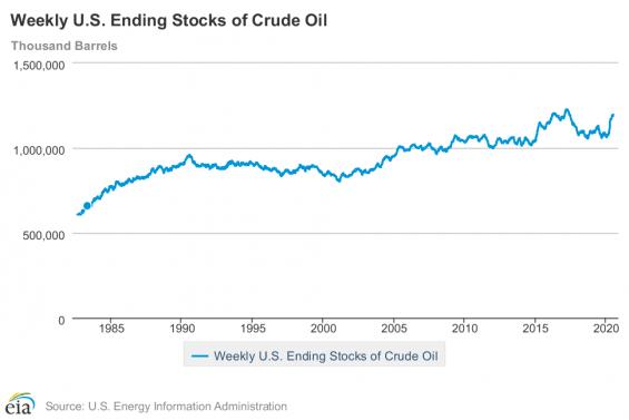 Historický vývoj zásob ropy USA