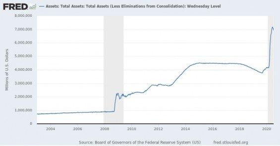 Hodnota aktiv Fedu