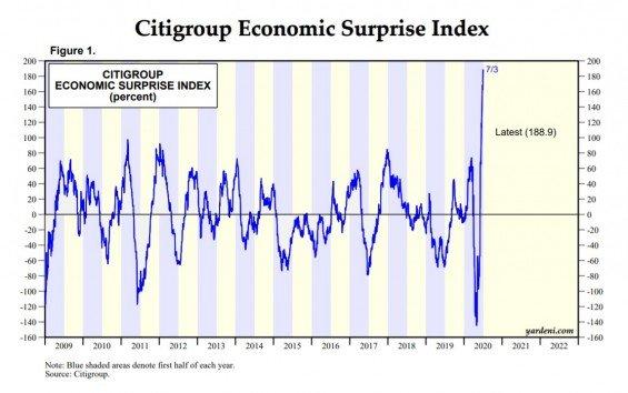 Index překvapení Citigroup ukazuje, že analytici se ve svých odhadech ekonomického vývoje často mýlí.